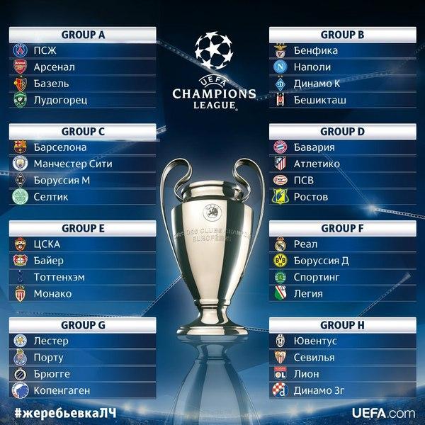 Результат жеребьевки группового этапа Лиги Чемпионов