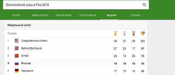 А рыльце-то в пушку... Кто-то явно допинг жрет! Олимпиада, Рио-Де-Жанейро, Россия, Допинг