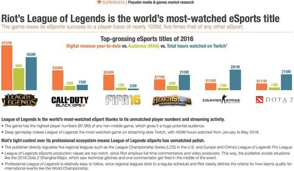 Какая игра может считаться самой популярной киберспортивной дисциплиной в мире? Киберспорт, League of Legends, Dota 2, Cs:GO, Hearthstone, Fifa 16