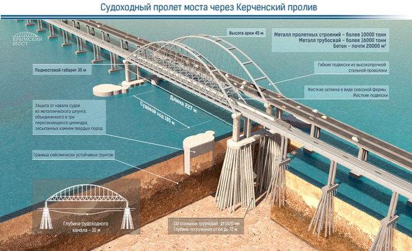 Сборку судоходных арок начали на Керченском мосту World of building, Строительство, Мост, Керченский мост, Сооружения, Инженер, Россия