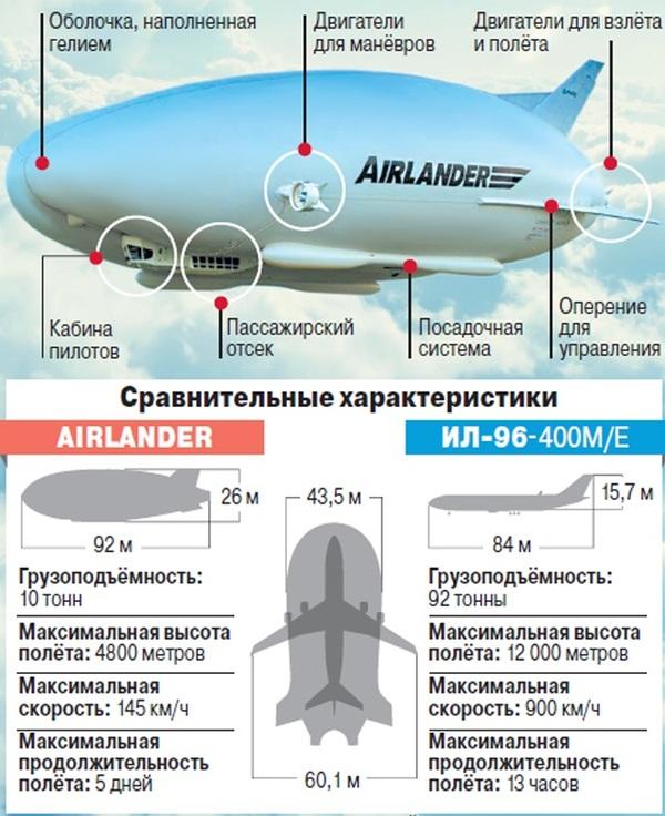 10 отличий Airlander от  Ил-96-400