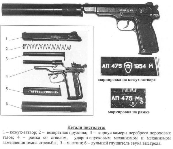 Автоматический пистолет АПБ (6П13) Оружие, Оружие России, Пистолеты, Апб, Длиннопост
