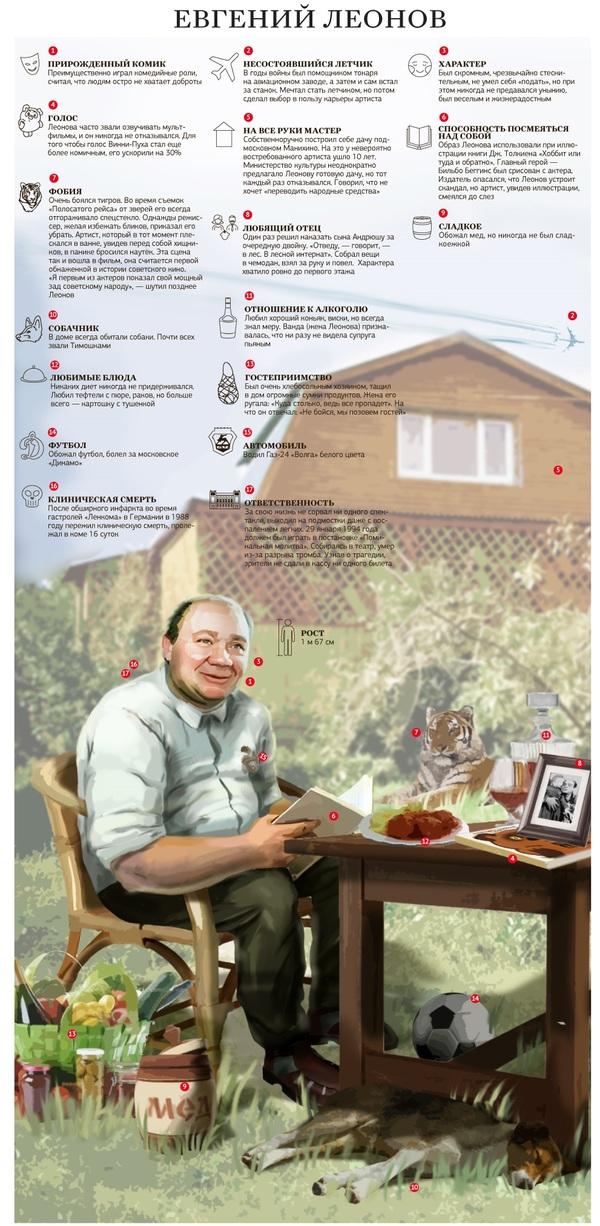 Евгений Леонов Инфографика, Евгений Леонов, Факты, Историческая личность