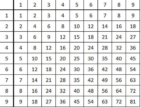 Поиск закономерностей решение задач таблица умножения решение задач блок схемы