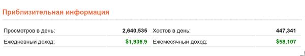 Pikabu.ru приблизительно стоит $1,065,700.22 Пикабу, Стоимость