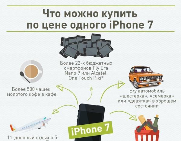 Что можно купить по цене самого дешевого нового iPhone 7 Iphone 7, Iphone, Инфографика, Омск, Новости, Моё