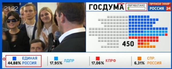 146 на новый лад Выборы, Палево, Еще куча каких-то слов, Новости