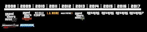 Микроплатежи Reddit, Rockstar, Gta 3, Max Payne, LA Noire, RED DEAD redemption