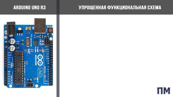 Выпуск 3. Основы Arduino для начинающих. Arduino изнутри - структура, составляющие и их назначение. Микроконтроллер ATmega328P Arduino, Начинающий, Структура, Составляющие, Видео, Длиннопост