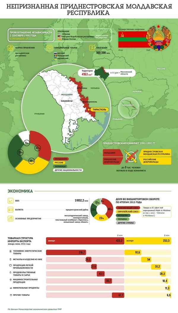 Приднестровская Молдавская Республика инфографика, Приднестровская республика, Политика, Приднестровье