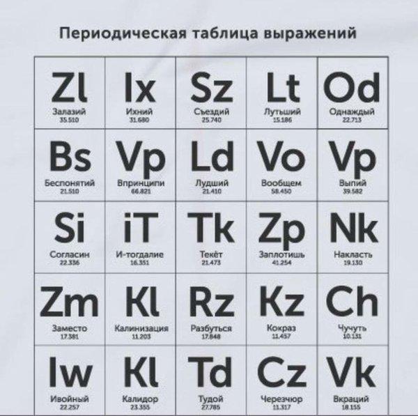 Периодическая таблица выражений. Выражение, Грамотность, Чугуний