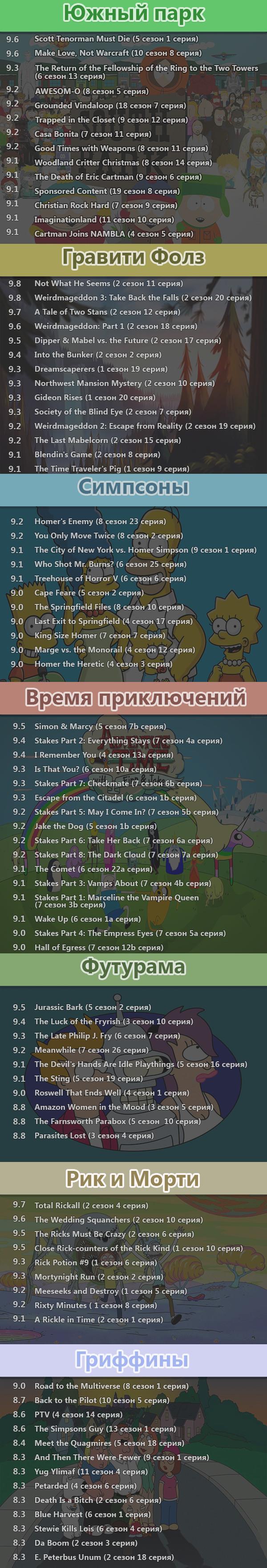 Самые рейтинговые серии популярных мультсериалов (imdb) длиннопост, мультфильм, imdb