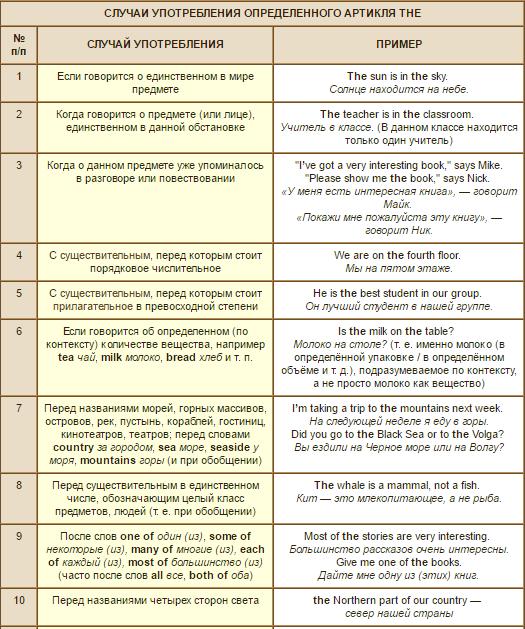 Правильное использование артиклей в английском языке Английский язык, Полезное, Артикли, Длиннопост