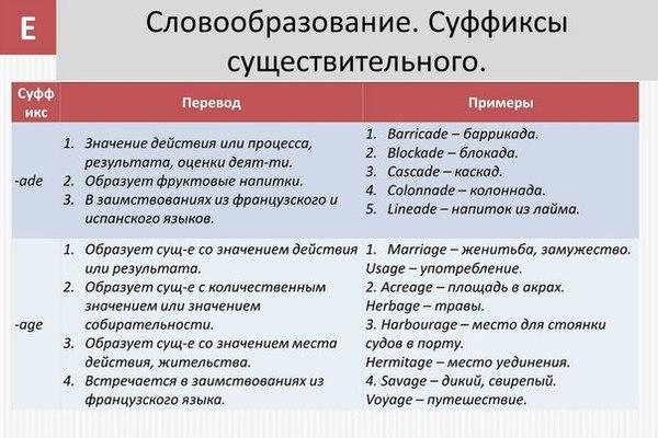 Суффиксы и префиксы Английский язык, Полезное, Длиннопост
