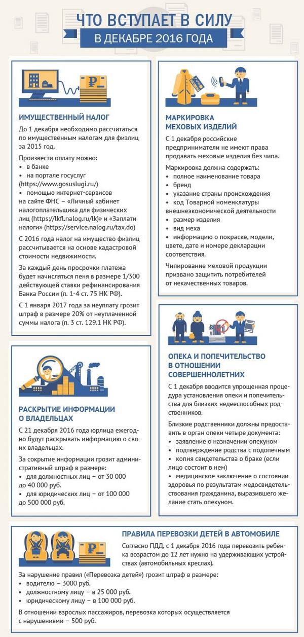 Что вступает в силу в декабре 2016 инфографика, декабрь 2016, Политика, законы РФ