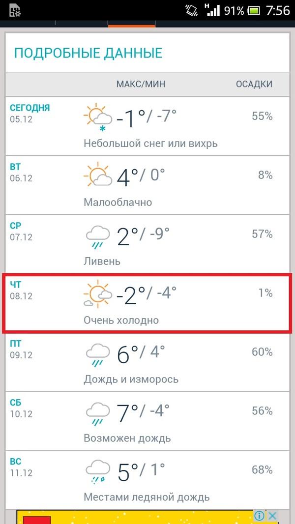 Очень холодно для Краснодара Краснодар, Зима, Холодно, Холодно очень, Прогноз погоды, Моё
