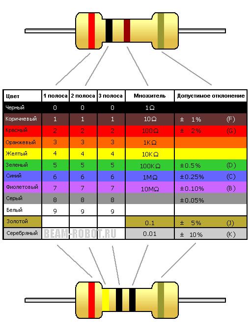 бесплатный 470 ком резистор цветовая маркировка калькулятор узнать