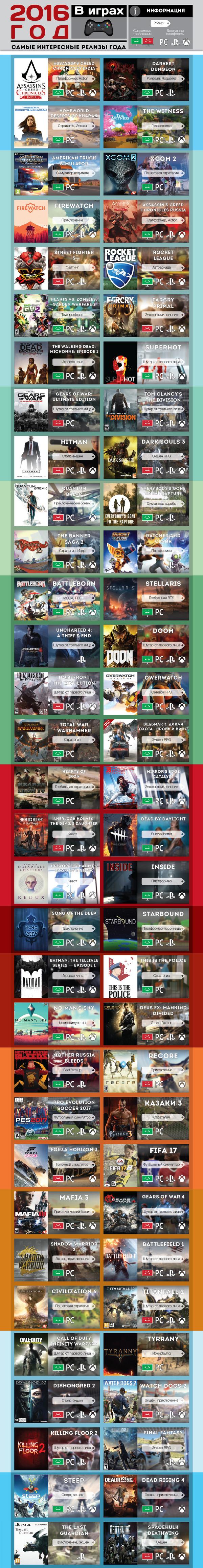 2016 год в играх( не топ, просто хронология) Длиннопост, Игры, 2016, Хронология