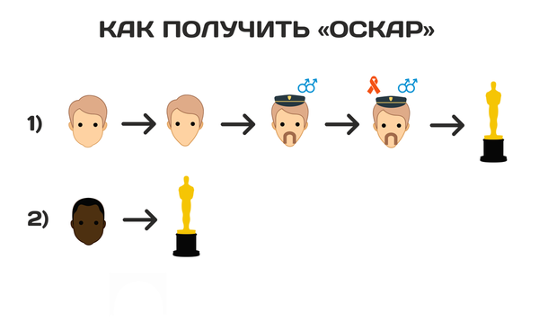 Психологи узнали рецепт получения «Оскара» Наука, Образовач, Nplus1