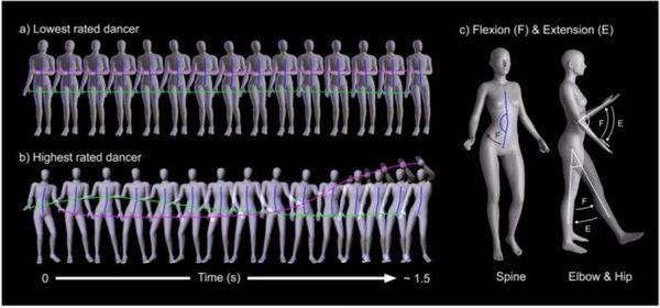 Ученые при помощи анализа выявили самые сексуальные движения Наука, Ученые, Танцы, Похоть, Видео, Длиннопост