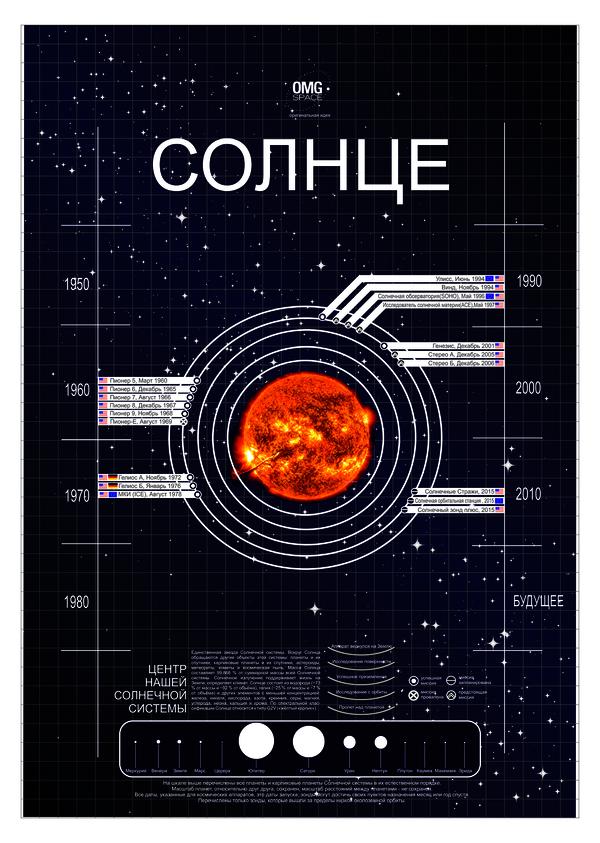 Экспедиции к объектам Солнечной системы (Пост 1) космос, Кай Йара, переводы, исследовательская миссия, длиннопост