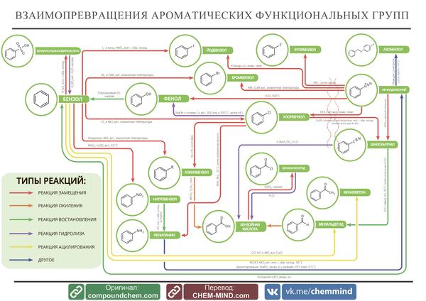 Карты органических взаимопревращений Химия, Химическая реакция, Инфографика