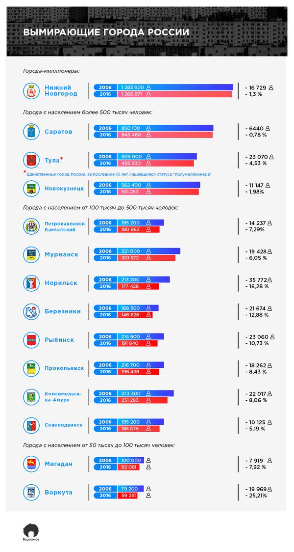 Вымирающие города России Россия, город, Люди, моё, Норильск, Тула, Магадан, Нижний Новгород, длиннопост