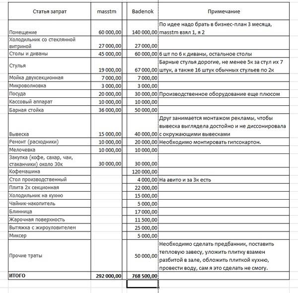 Я и бизнес (часть 7) Бизнес, кофейня, Ижевск, УдГУ, кафе, Блинка, Затраты, длиннопост