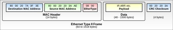 IP over Ethernet #1 Введение в Ethernet коммутацию. Интернет, Ethernet, Internet over ethernet, Длиннопост