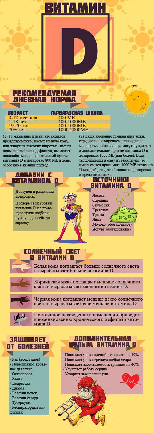 Витамин D Витамины, Инфографика, Здоровье, Пищевые добавки, Длиннопост
