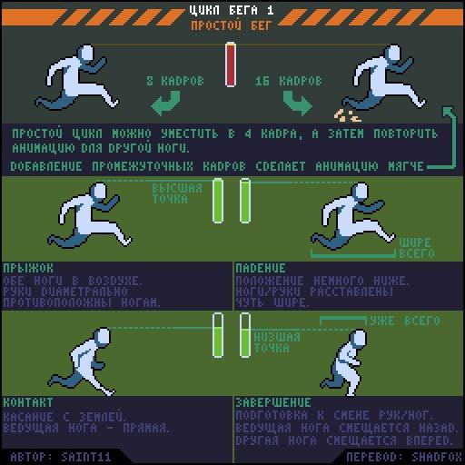 Простая анимация бега Pixel Art, Руководство, Перевод, Saint11, Gamedev, Гифка