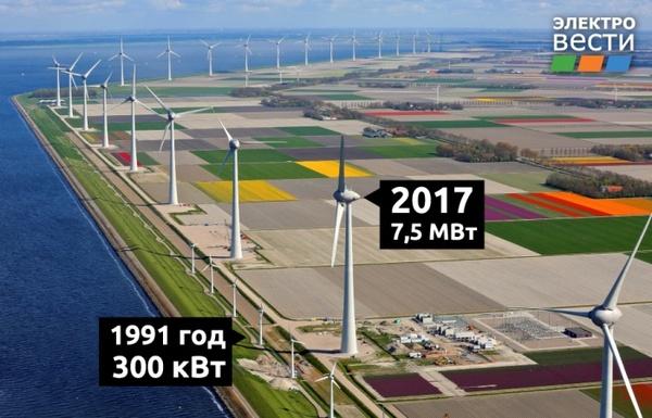 Эволюция ветроэнергетики за четверть века Голландия, Сравнение, Ветрогенератор, Эволюция