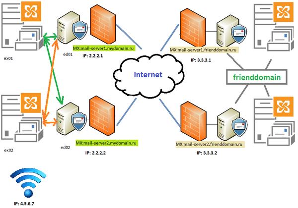 Настройка TLS на Exchange 2010/2013 системное администрирование, Exchange 2013, exchange 2010, TLS, почта, длиннопост