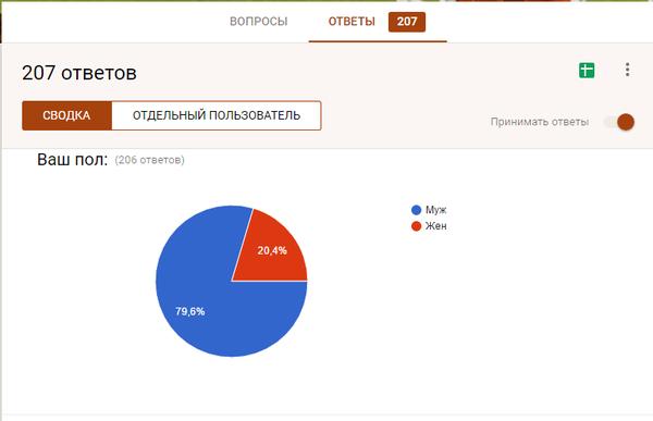 """Статистика опроса по таверне """"Спящий великан"""" Таверна, Помощь, Опрос, Бизнес-Проект, Длиннопост"""