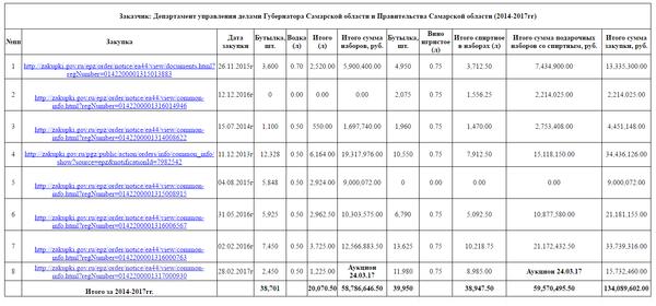 Это нормально, что Правительство Самары закупило почти 40.000 бутылок водки, виски и вина за 3 года? политика, Самара