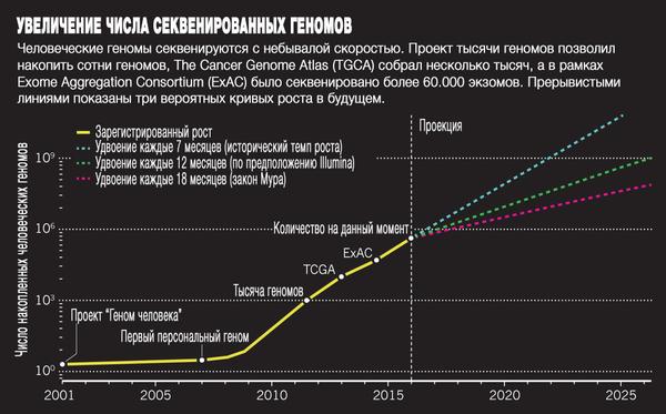 Big Data: Мощь петабайт Медицина, Генетика, Big data, IT, Длиннопост