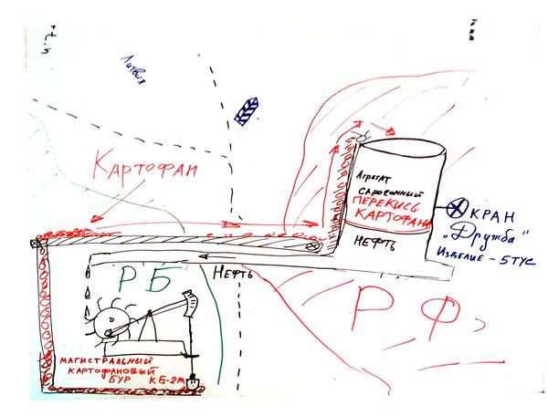 Картофано-нефтяной круговорот. Нефть, Картофель, Россия, Беларусь