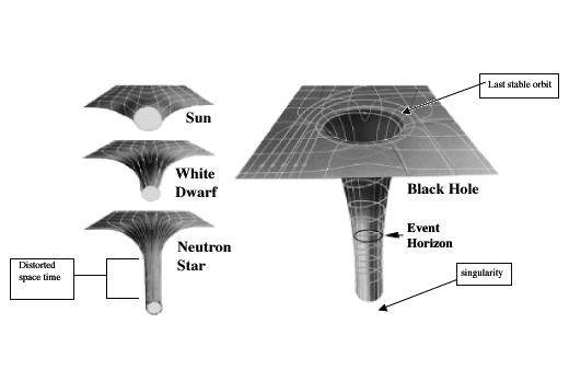 Идеальна ли теория с черной дырой? Черная дыра, вселенная, создание вселенной, 4-х мерное пространство, теории, Вопросы mail