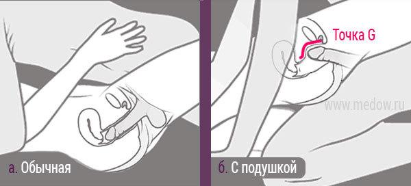Оргазм тела массаж и стимуляция точки g