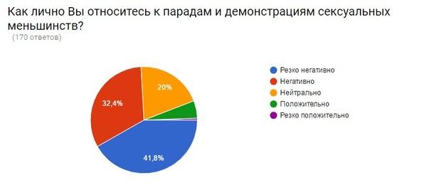 Отношение общества к сексуальным меньшинствам статистика