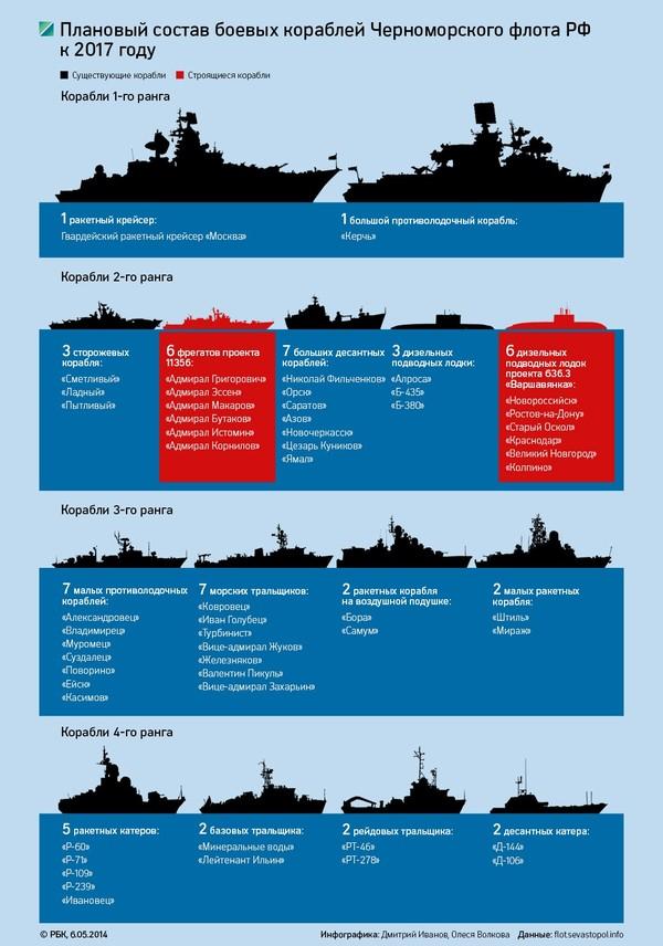 Чем дальше, тем смешнее... Украина, Политика, Черноморский флот, Подводный флот, Длиннопост