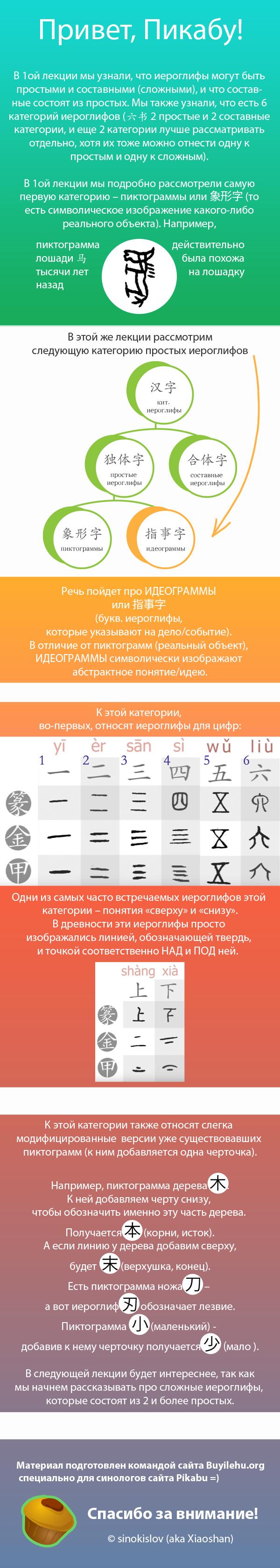 Сложны ли китайские иероглифы (2-я лекция, длиннопост) Китай, Китайские иероглифы, Китайский язык, Иероглифы, Иностранные языки, Фриланс, Длиннопост
