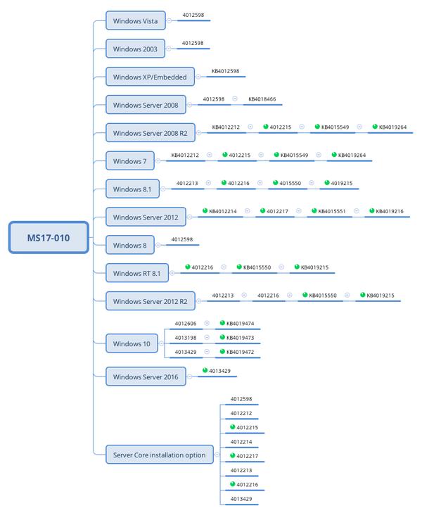Список необходимых обновлений для борьбы с Wana Decrypt0r Wannacry, шифровальщик, Помощь, Update, Обновление