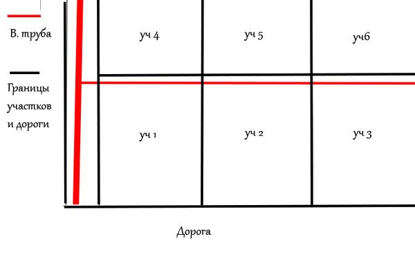 Вопросы собственности и ремонта Юридическая консультация, Помощь, Земельнеый участок, Водопровод