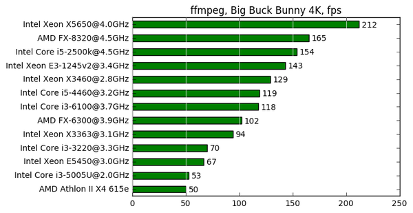 Тест процессоров в ffmpeg. IT, Железо, Бенчмарк, Linux, Windows