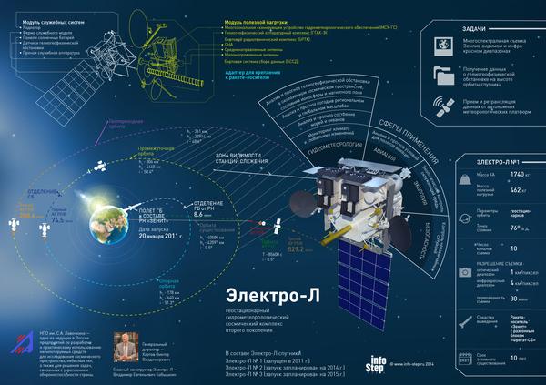 Электро-Л вернулся космос, роскосмос, электро-л, гифка, наука, длиннопост, видео
