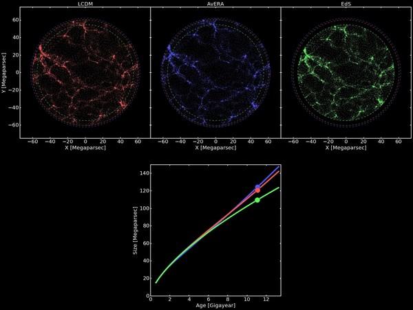 Объяснение ускоренного расширения Вселенной без участия тёмной энегрии космос, темная материя, вселенная, наука, видео, длиннопост