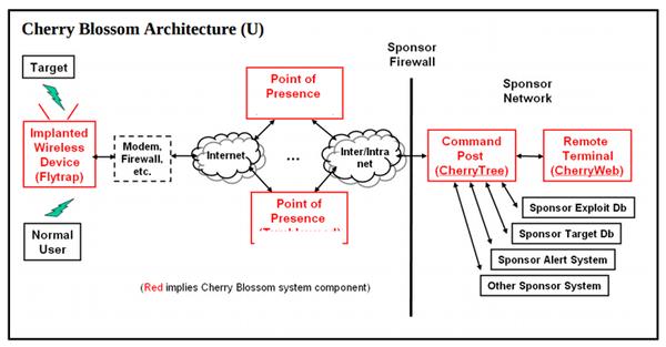 ЦРУ взламывало роутеры при помощи инструмента CherryBlossom CherryBlossom, ЦРУ, взлом, роутер, хакер, Wikileaks, длиннопост
