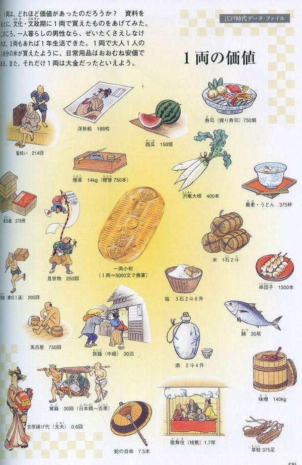 Цены в Японии в эпоху Эдо. Что можно было купить на 1 рё. Монета, Япония, Эдо, Бакуфу, Сёгунат, Токугава