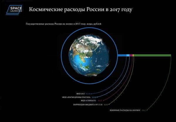 Космические расходы России в 2017 году - инфографика Россия, Космос, Космонавтика, роскосмос, Бюджет
